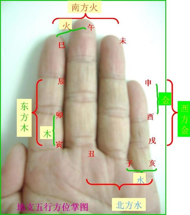 地支五行方位图
